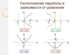 Парабола На плоскости: В пространстве: В архитектуре: