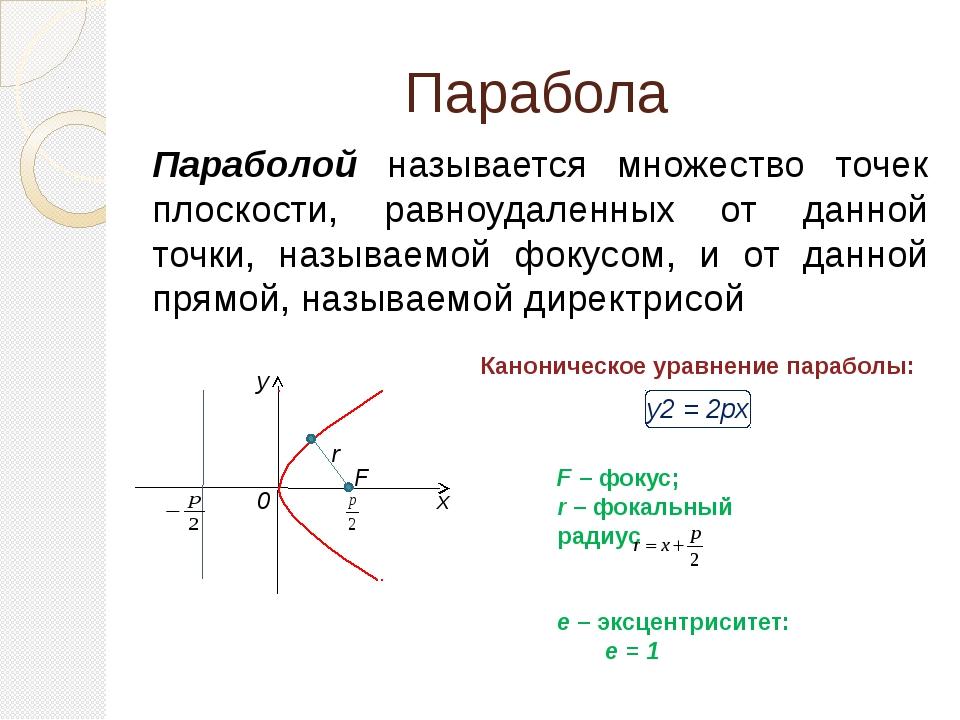 Расположение параболы в зависимости от уравнения y 0 F х y2 = 2px y 0 F х y2...