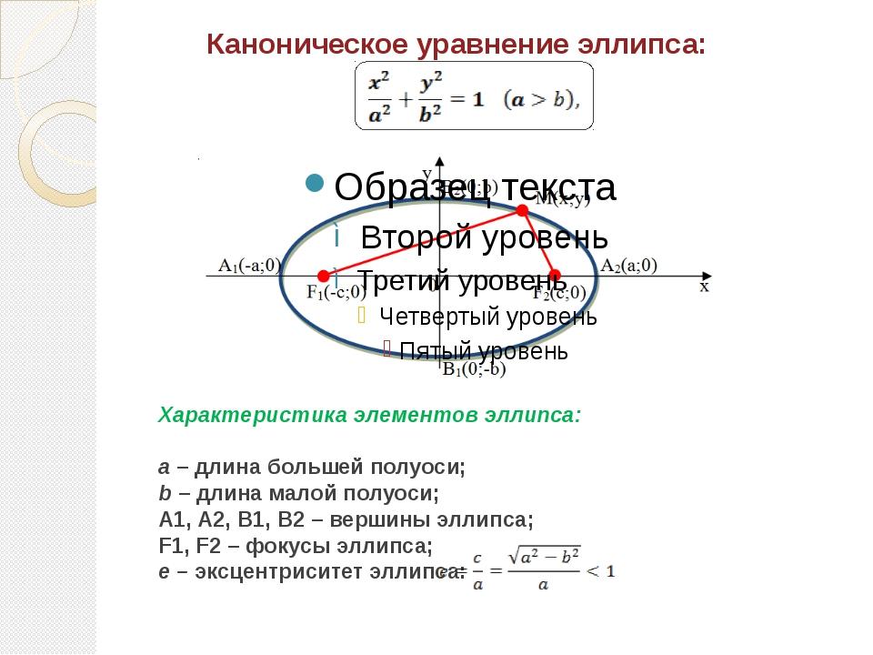 Каноническое уравнение эллипса (фокусы лежат на оси Оу): Как рисовать эллипс