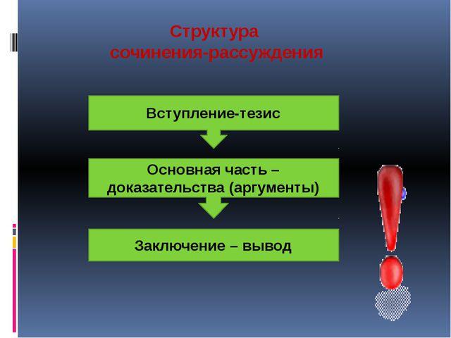 Структура сочинения-рассуждения Вступление-тезис Основная часть – доказательс...