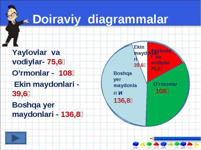 Doiraviy diagrammalar Yaylovlar va vodiylar- 75,6⁰ O'rmonlar - 108⁰ Ekin mayd...