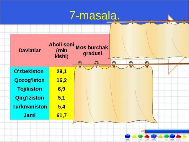 7-masala. 1) 360⁰:61,7=5,834684 ⁰ DavlatlarAholi soni (mln kishi)Mos burcha...
