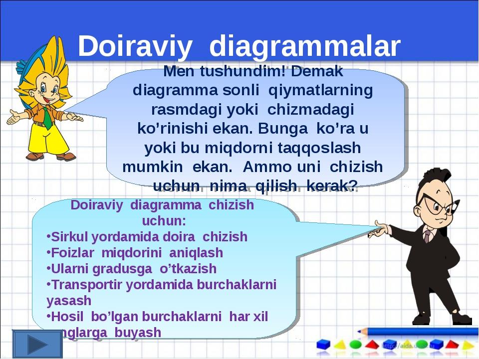 Doiraviy diagrammalar Men tushundim! Demak diagramma sonli qiymatlarning rasm...
