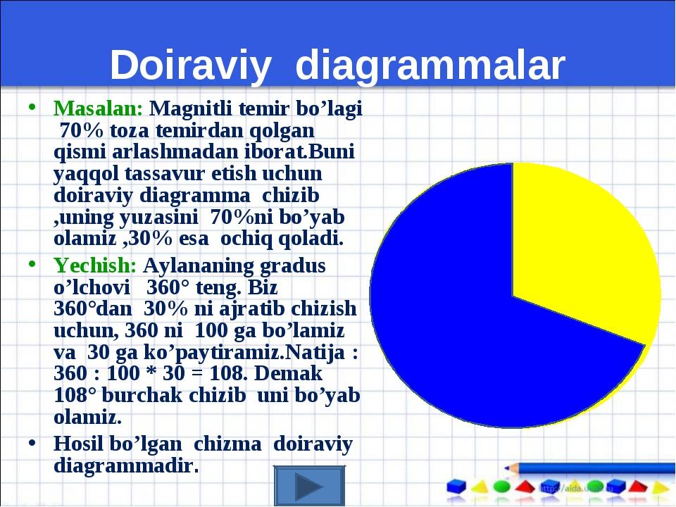 Doiraviy diagrammalar Masalan: Magnitli temir bo'lagi 70% toza temirdan qolga...
