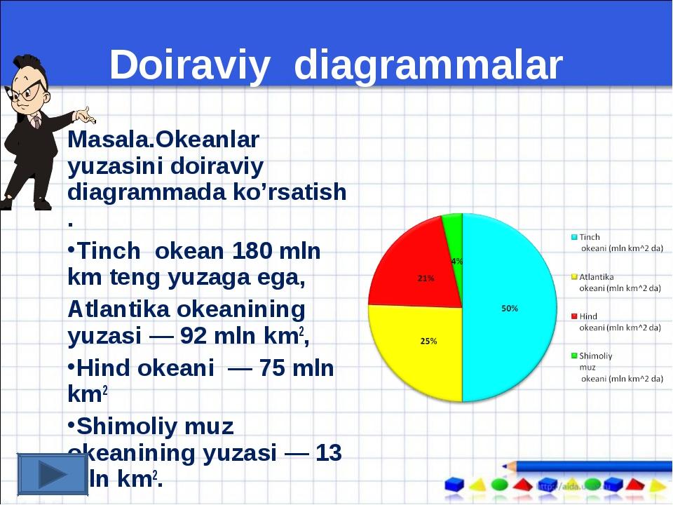 Doiraviy diagrammalar Masala.Okeanlar yuzasini doiraviy diagrammada ko'rsatis...