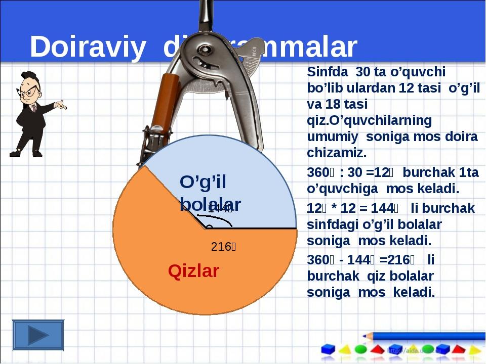 Doiraviy diagrammalar Sinfda 30 ta o'quvchi bo'lib ulardan 12 tasi o'g'il va...