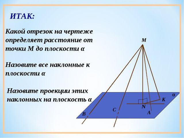 Назовите все наклонные к плоскости α Назовите проекции этих наклонных на плос...