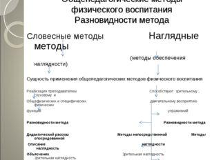 Общепедагогические методы физического воспитания Разновидности метода Словесн
