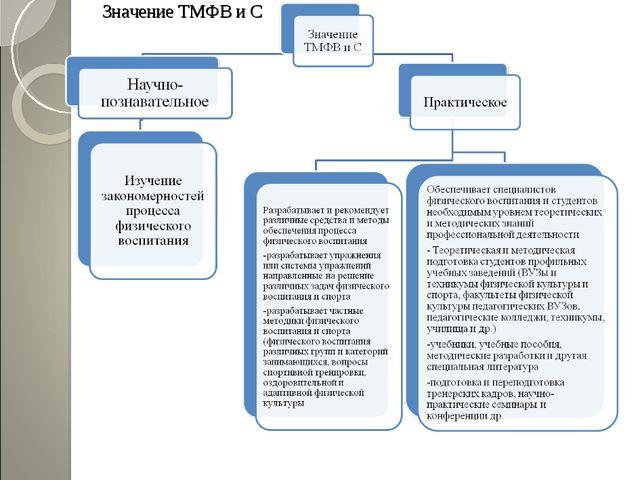 Значение ТМФВ и С
