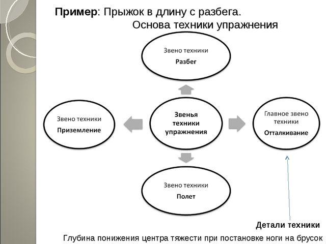 Пример: Прыжок в длину с разбега. Основа техники упражнения Детали техники Гл...