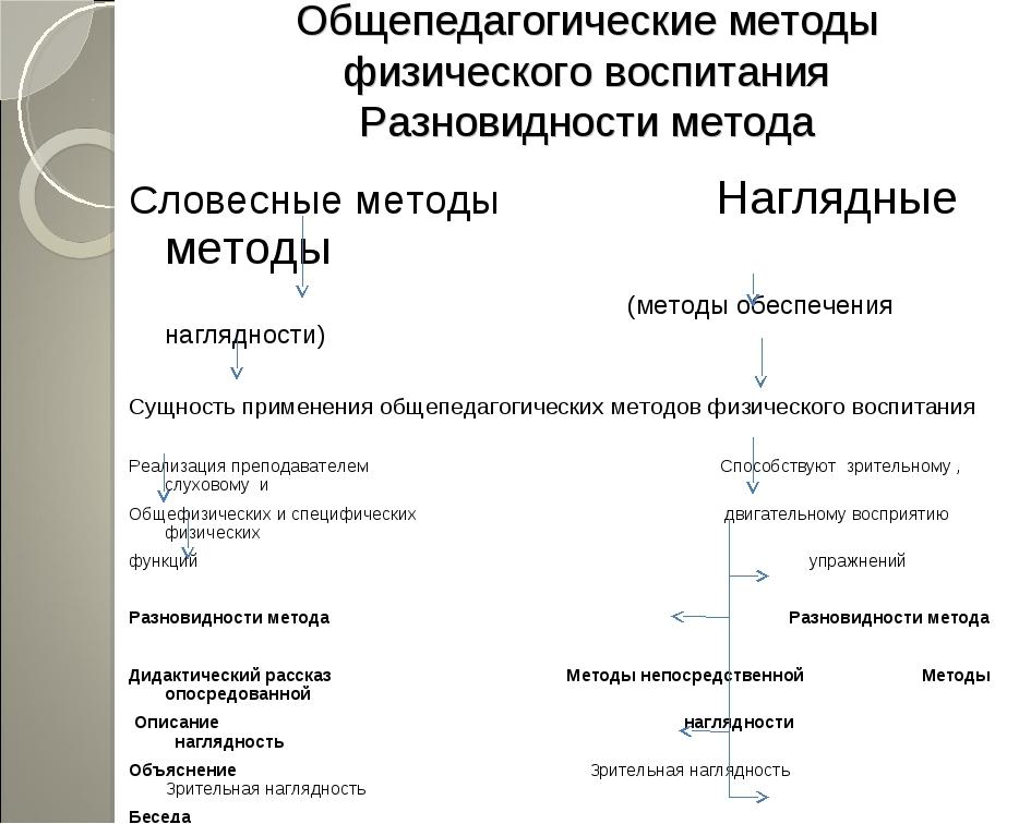 Общепедагогические методы физического воспитания Разновидности метода Словесн...