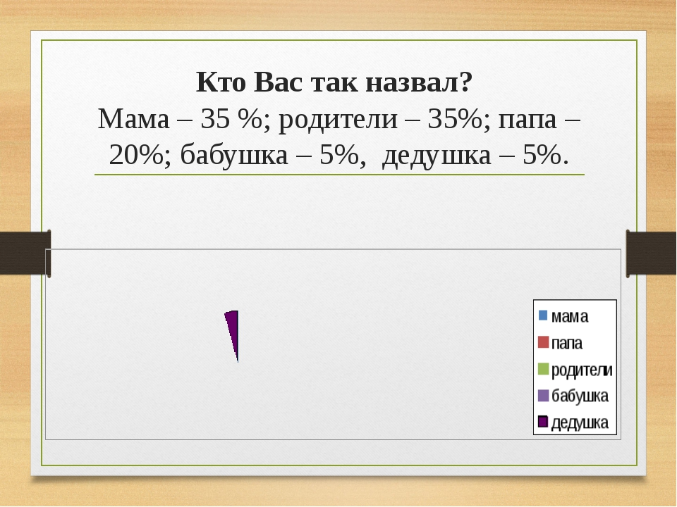 Кто Вас так назвал? Мама – 35 %; родители – 35%; папа – 20%; бабушка – 5%, де...