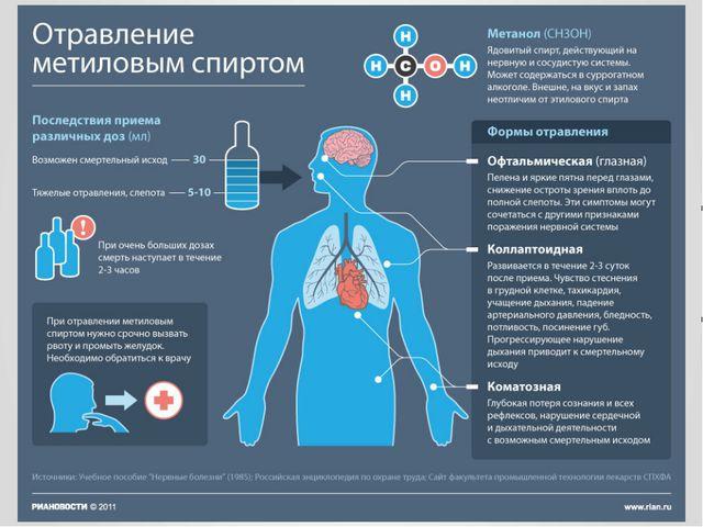 Наиболее распространённые аварийно опасные химические вещества (АХОВ) ХЛОР