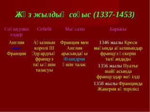Жүз жылдық соғыс (1337-1453) Соғысушы елдерСебебі МақсатыБарысы Англия мен