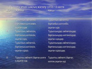 Бұрынғы өткен шақтың жіктелу үлгісі 13-кесте Жақ ЖекешеКөпше ІТұрыппын,сө