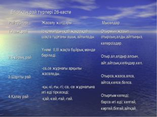 Етістіктің рай түрлері 26-кесте Рай түрлеріЖасалу жолдары Мысалдар 1.Ашық р