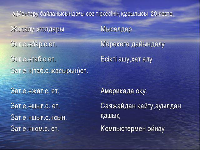 ә)Меңгеру байланысындағы сөз тіркесінің құрылысы 20-кесте. Жасалу жолдарыМыс...