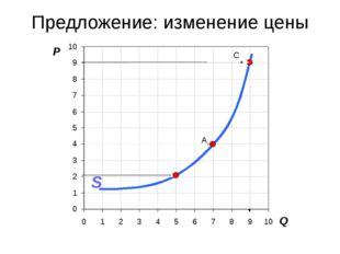 Глава 1. Принципы экономики 3. Рыночная система экономики Предложение: измене