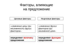 Глава 1. Принципы экономики 3. Рыночная система экономики Факторы, влияющие н