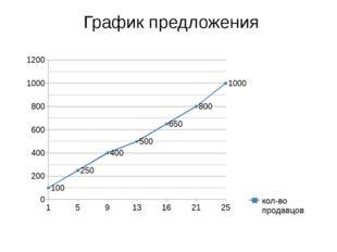 График предложения