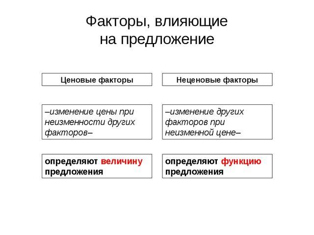 Глава 1. Принципы экономики 3. Рыночная система экономики Факторы, влияющие н...