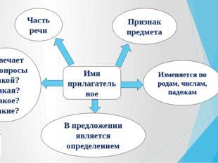 Имя прилагательное Часть речи Признак предмета В предложении является определ