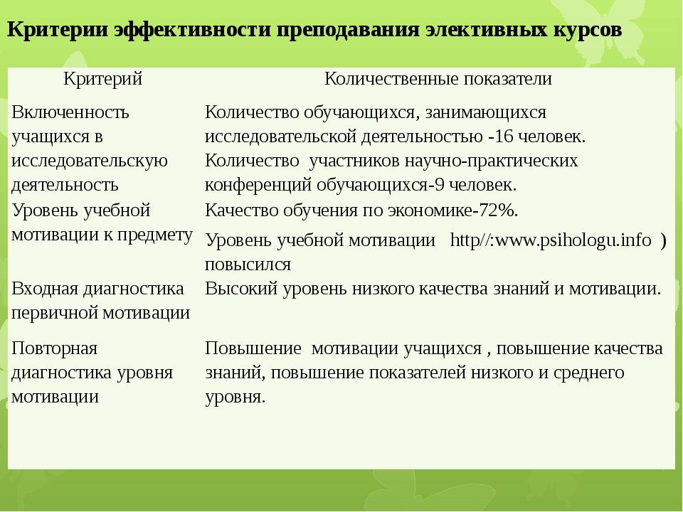 Критерии эффективности преподавания элективных курсов Критерий Количественные...