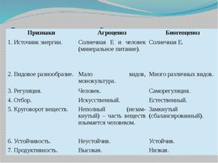 Различия агроценоза и биогеоценоза Признаки Агроценоз Биогеоценоз 1. Источник