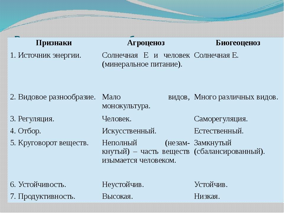 Различия агроценоза и биогеоценоза Признаки Агроценоз Биогеоценоз 1. Источник...
