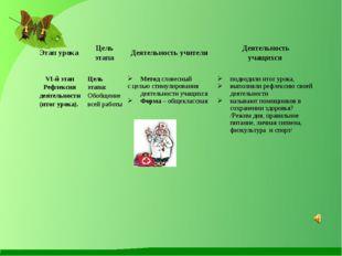 Этап урока Цель этапа Деятельность учителя Деятельность учащихся VI-й этап