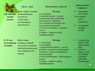 Этап урока Цель этапа Деятельность учителя Деятельность учащихся I-й этап