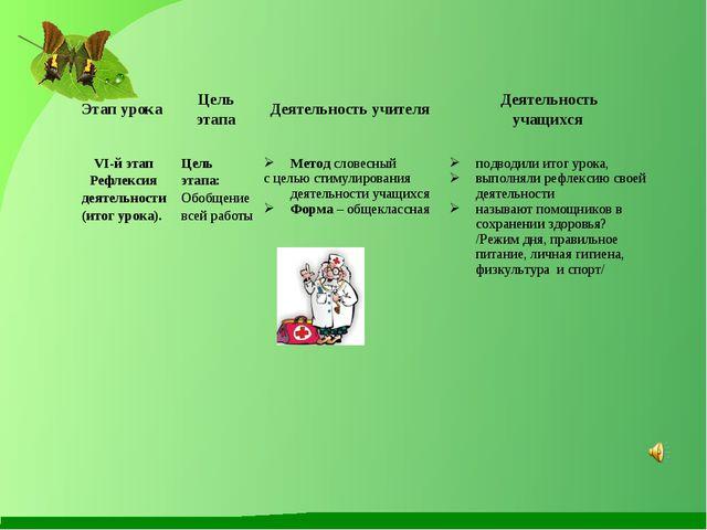 Этап урока Цель этапа Деятельность учителя Деятельность учащихся VI-й этап...