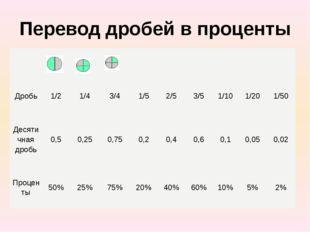 Перевод дробей в проценты Дробь 1/2 1/4 3/4 1/5 2/5 3/5 1/10 1/20 1/50 Десяти