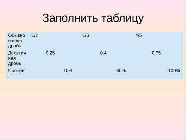Заполнить таблицу Обыкновенная дробь 1/2 1/5 4/5 Десятичная дробь 0,25 0,4 0,...