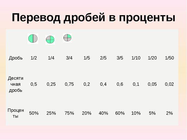 Перевод дробей в проценты Дробь 1/2 1/4 3/4 1/5 2/5 3/5 1/10 1/20 1/50 Десяти...