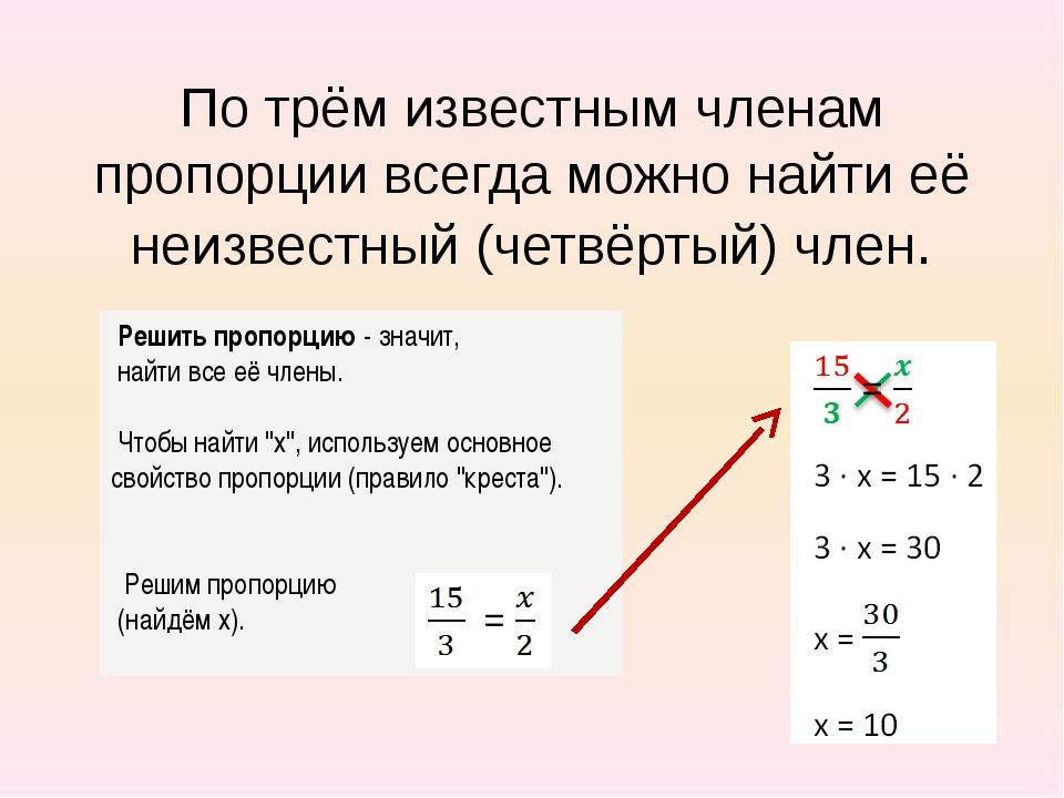 По трём известным членам пропорции всегда можно найти её неизвестный (четвёрт...