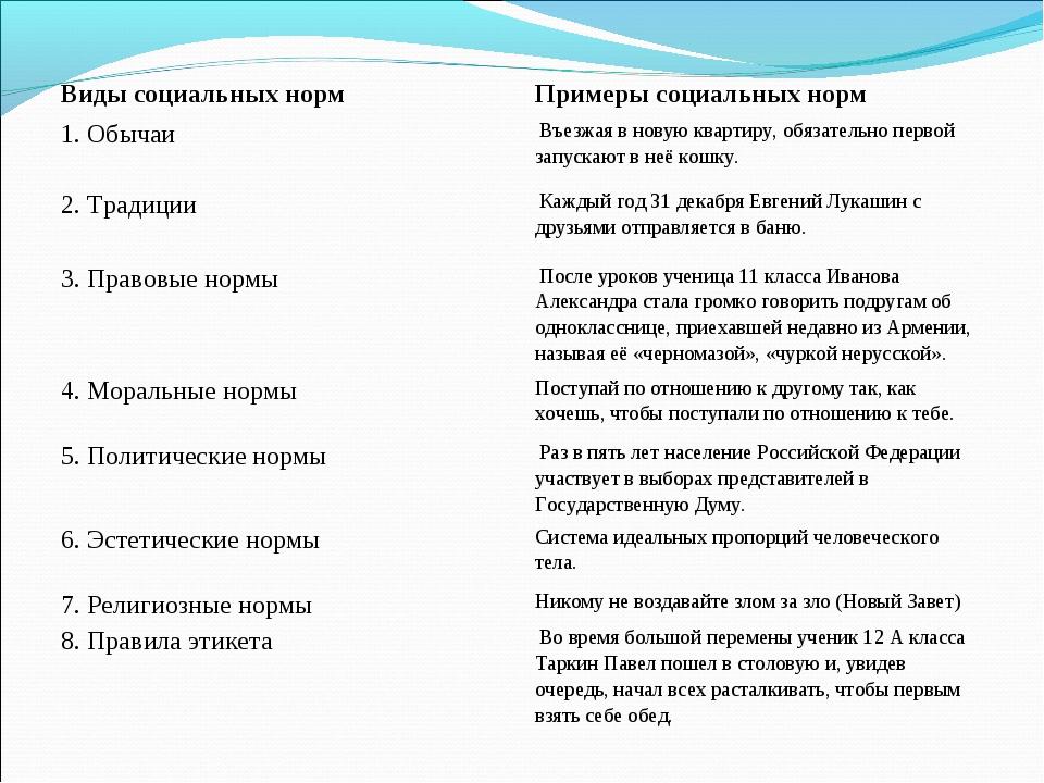 Виды социальных нормПримеры социальных норм 1. ОбычаиВъезжая в новую кварт...