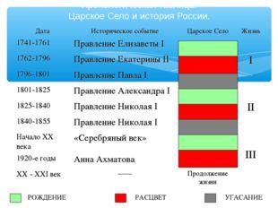 Хронологическая таблица. Царское Село и история России. РОЖДЕНИЕ РАСЦВЕТ УГАС