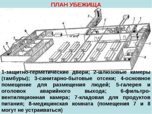 ПЛАН УБЕЖИЩА 1-защитно-герметические двери; 2-шлюзовые камеры (тамбуры); 3-са