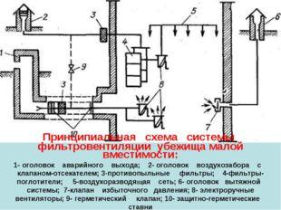 Принципиальная схема системы фильтровентиляции убежища малой вместимости: 1-