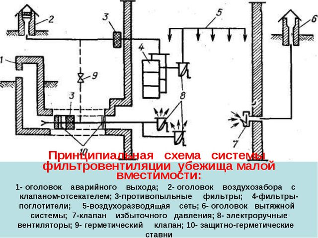 Принципиальная схема системы фильтровентиляции убежища малой вместимости: 1-...