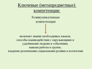 Ключевые (метапредметные) компетенции Коммуникативная компетенция включает зн