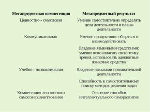 Метапредметная компетенцияМетапредметный результат Ценностно - смысловаяУме