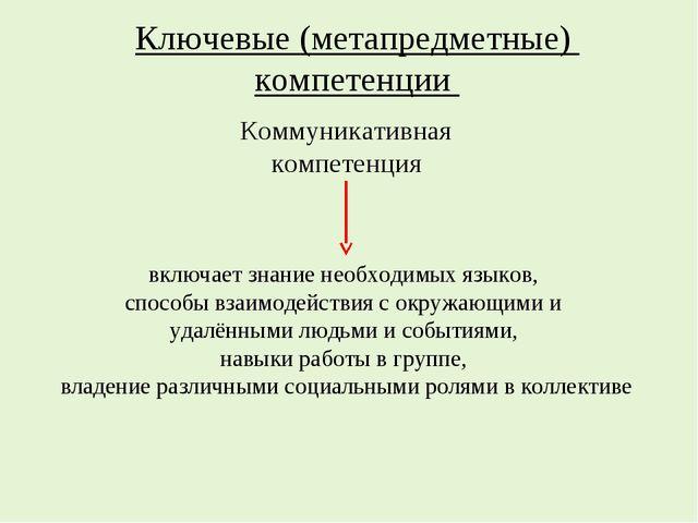 Ключевые (метапредметные) компетенции Коммуникативная компетенция включает зн...