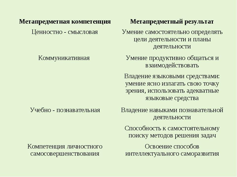 Метапредметная компетенцияМетапредметный результат Ценностно - смысловаяУме...