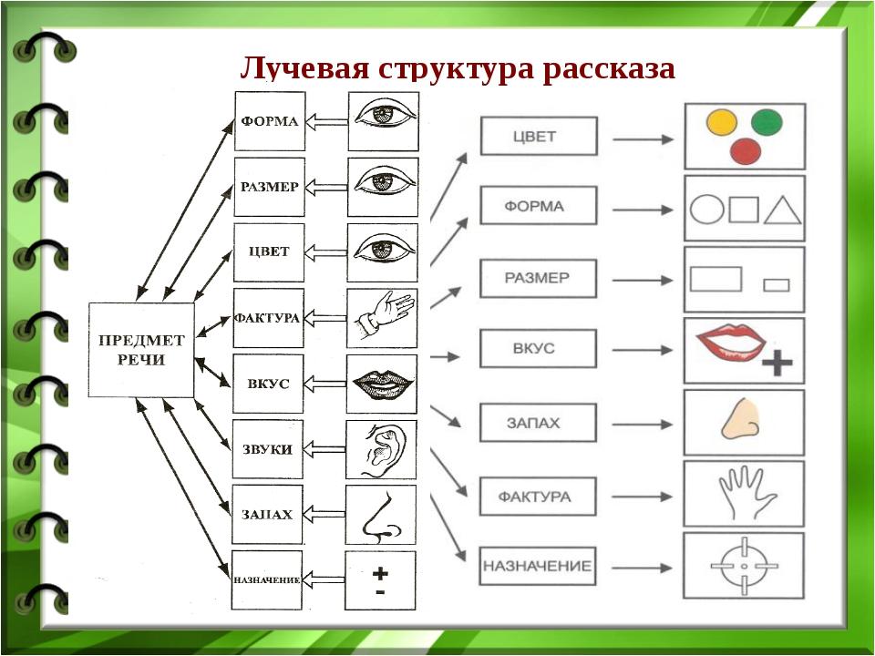 Лучевая структура рассказа