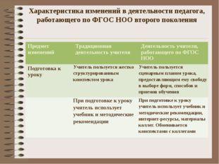 Характеристика изменений в деятельности педагога, работающего по ФГОС НОО вто