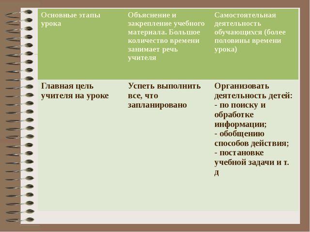 Основные этапы урока Объяснение и закрепление учебного материала. Большое ко...