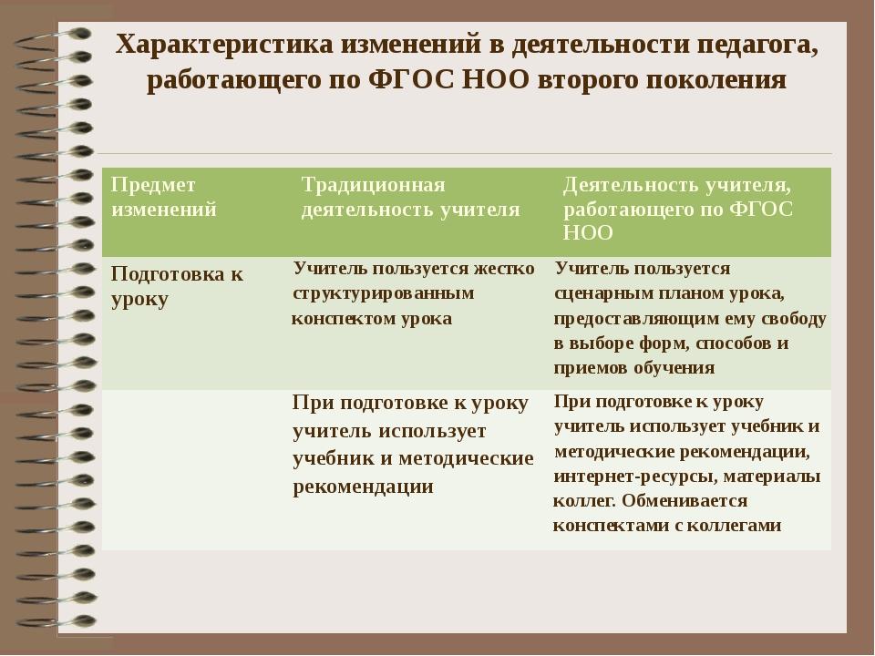 Характеристика изменений в деятельности педагога, работающего по ФГОС НОО вто...