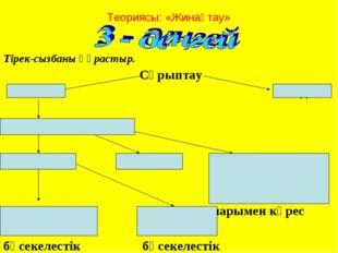 Теориясы: «Жинақтау» Тірек-сызбаны құрастыр. Сұрыптау Табиғи Қолдан Тіршілік